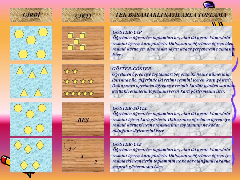 29 ÇIKTI BEŞ TEK BASAMAKLI SAYILARLA TOPLAMA GİRDİ 5 4 2 GÖSTER-YAP Öğretmen öğrenciye toplamları beş olan iki nesne kümesinin resmini içeren kartı gösterir.