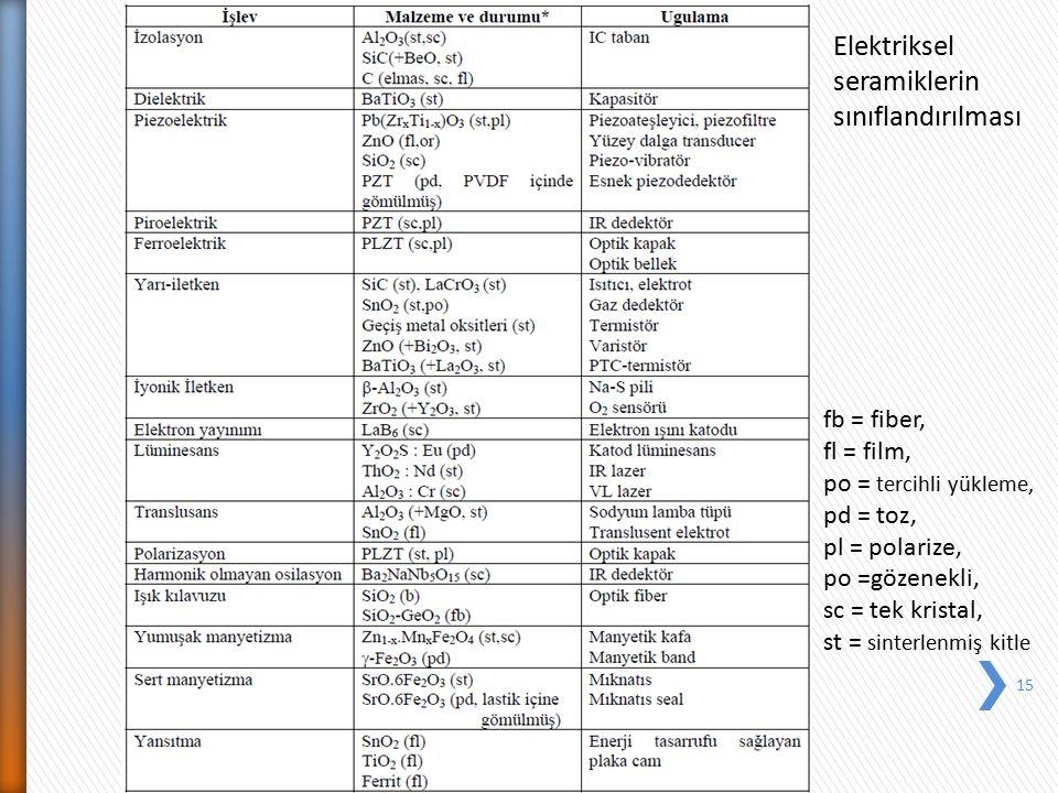 15 Elektriksel seramiklerin sınıflandırılması fb = fiber, fl = film, po = tercihli yükleme, pd = toz, pl = polarize, po =gözenekli, sc = tek kristal,
