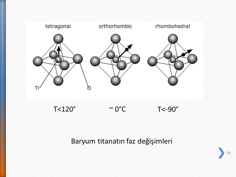 30 T<120°~ 0°C T<-90° Baryum titanatın faz değişimleri
