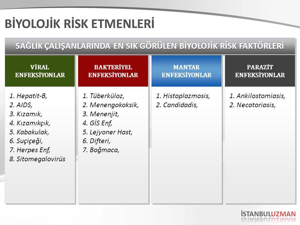 BAKTERİYEL ENFEKSİYONLAR BAKTERİYEL ENFEKSİYONLAR VİRAL ENFEKSİYONLAR VİRAL ENFEKSİYONLAR MANTAR ENFEKSİYONLAR MANTAR ENFEKSİYONLAR 1.Tüberküloz, 2.Menengokoksik, 3.Menenjit, 4.GİS Enf, 5.Lejyoner Hast, 6.Difteri, 7.Boğmaca, 1.Tüberküloz, 2.Menengokoksik, 3.Menenjit, 4.GİS Enf, 5.Lejyoner Hast, 6.Difteri, 7.Boğmaca, 1.Hepatit-B, 2.AIDS, 3.Kızamık, 4.Kızamıkçık, 5.Kabakulak, 6.Suçiçeği, 7.Herpes Enf, 8.Sitomegalovirüs 1.Hepatit-B, 2.AIDS, 3.Kızamık, 4.Kızamıkçık, 5.Kabakulak, 6.Suçiçeği, 7.Herpes Enf, 8.Sitomegalovirüs 1.Histoplazmosis, 2.Candidadis, 1.Histoplazmosis, 2.Candidadis, SAĞLIK ÇALIŞANLARINDA EN SIK GÖRÜLEN BİYOLOJİK RİSK FAKTÖRLERİ PARAZİT ENFEKSİYONLAR PARAZİT ENFEKSİYONLAR 1.Ankilostomiasis, 2.Necatoriasis, 1.Ankilostomiasis, 2.Necatoriasis,