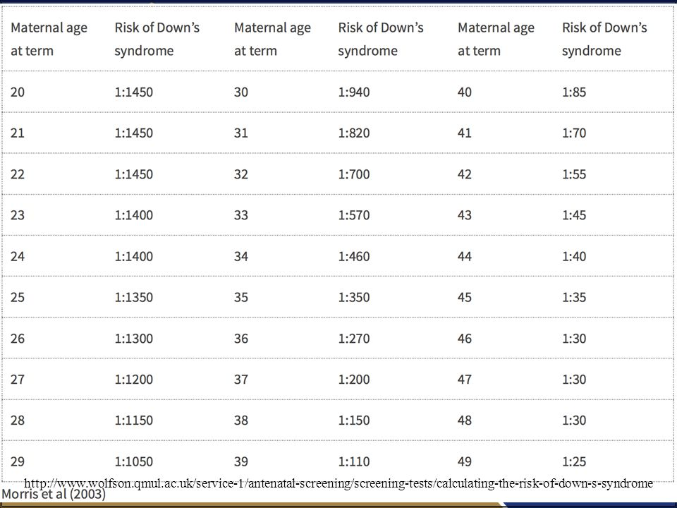 / 8729 http://www.wolfson.qmul.ac.uk/service-1/antenatal-screening/screening-tests/calculating-the-risk-of-down-s-syndrome