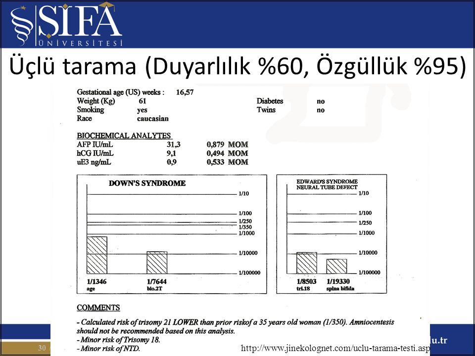 Üçlü tarama (Duyarlılık %60, Özgüllük %95) / 8730 http://www.jinekolognet.com/uclu-tarama-testi.asp