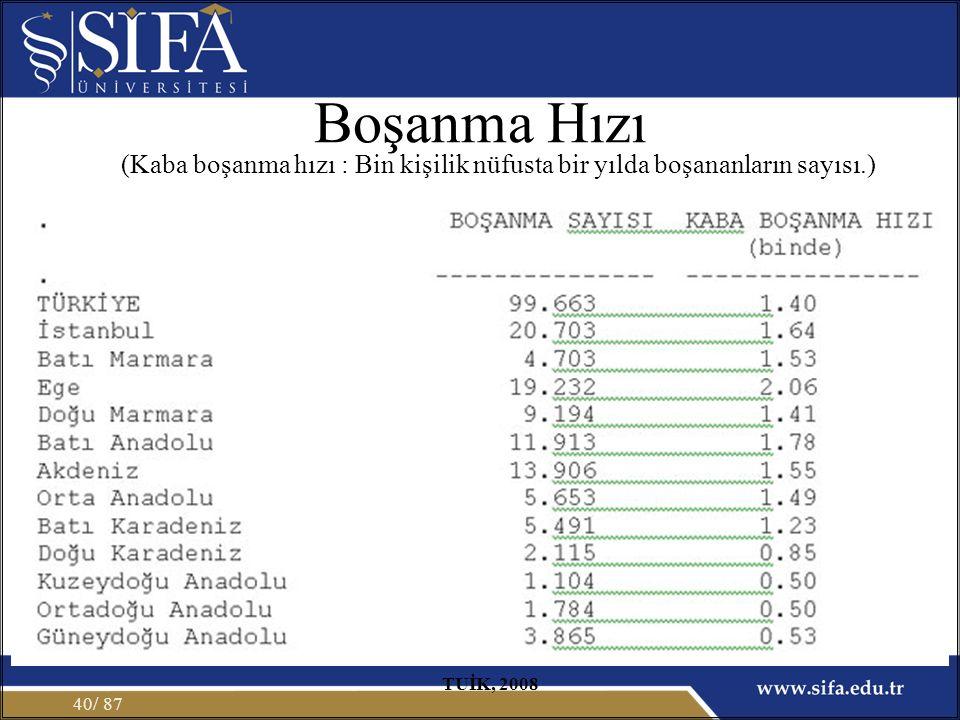Boşanma Hızı / 8740 TUİK, 2008 (Kaba boşanma hızı : Bin kişilik nüfusta bir yılda boşananların sayısı.)