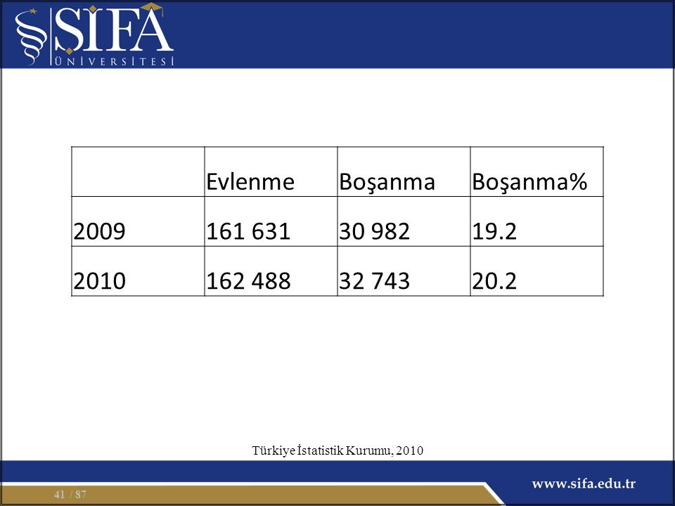 / 8741 EvlenmeBoşanmaBoşanma% 2009161 63130 98219.2 2010162 48832 74320.2 Türkiye İstatistik Kurumu, 2010