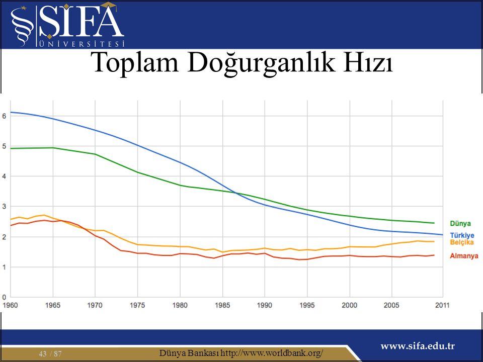 Toplam Doğurganlık Hızı / 8743 Dünya Bankası http://www.worldbank.org/