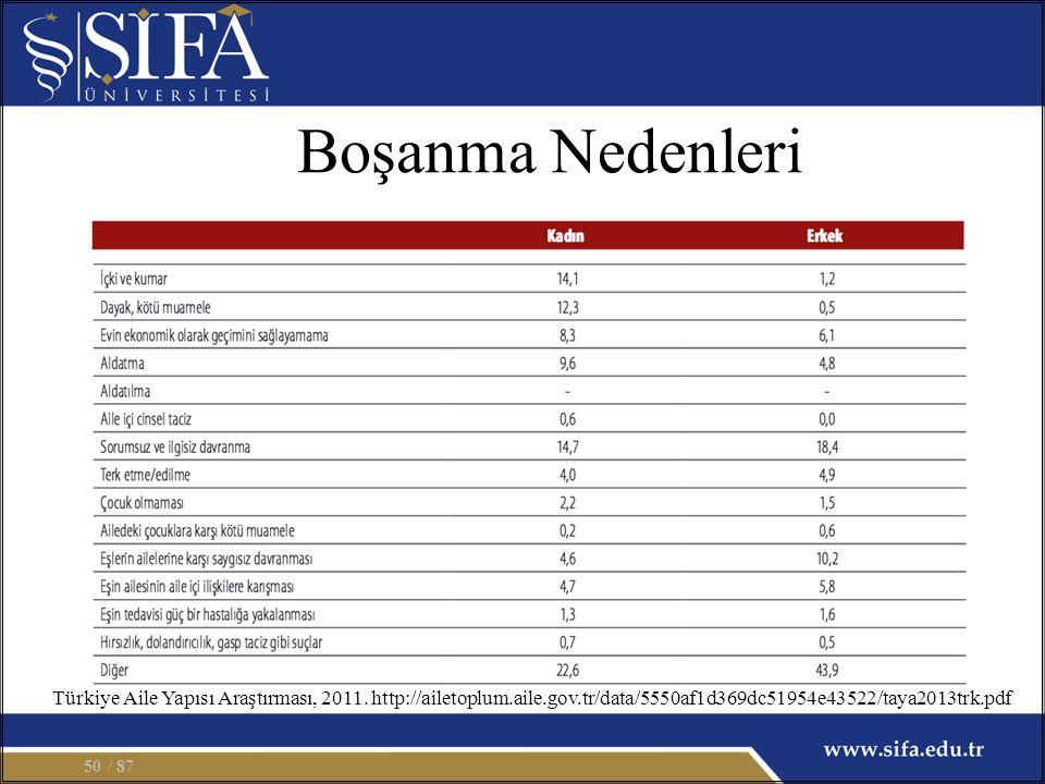 Boşanma Nedenleri / 8750 Türkiye Aile Yapısı Araştırması, 2011.
