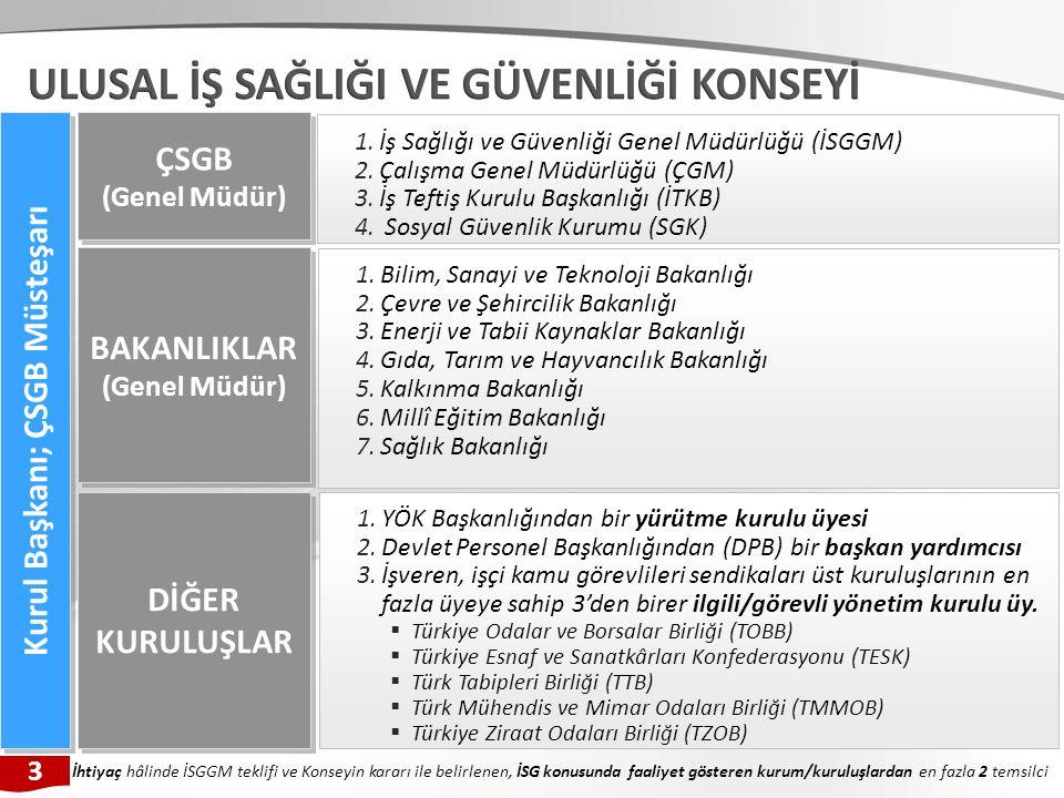 1.İş Sağlığı ve Güvenliği Genel Müdürlüğü (İSGGM) 2.Çalışma Genel Müdürlüğü (ÇGM) 3.İş Teftiş Kurulu Başkanlığı (İTKB) 4.