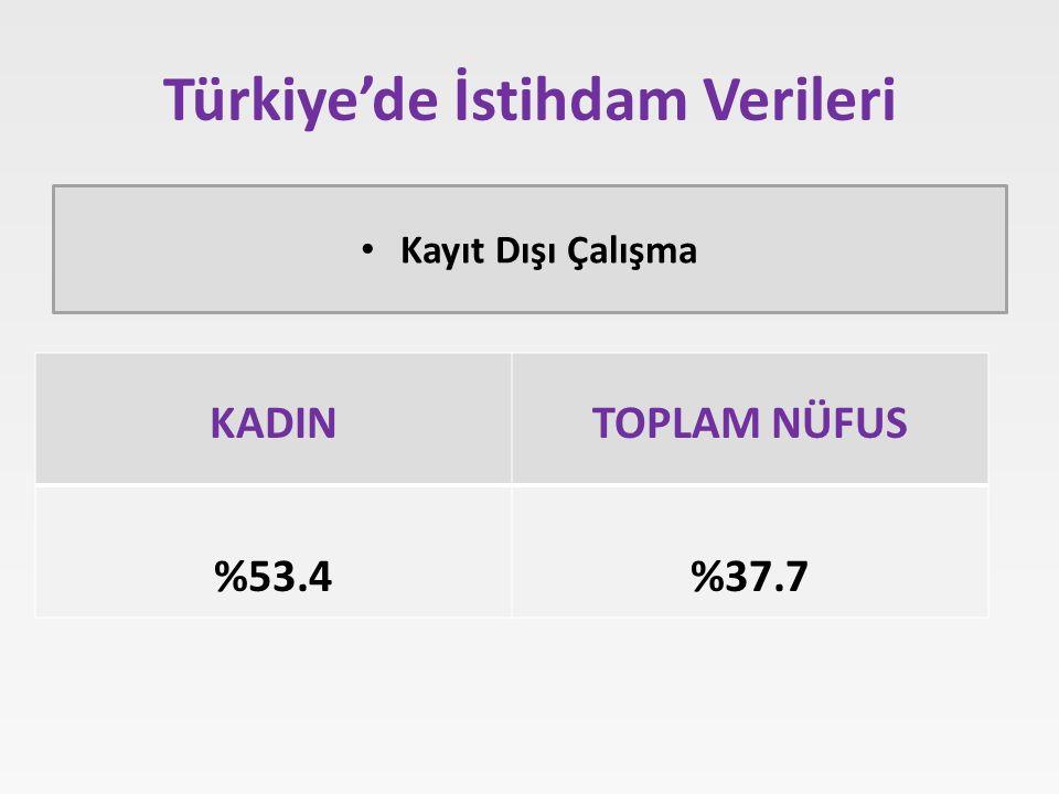 Türkiye'de İstihdam Verileri Kayıt Dışı Çalışma KADINTOPLAM NÜFUS %53.4%37.7
