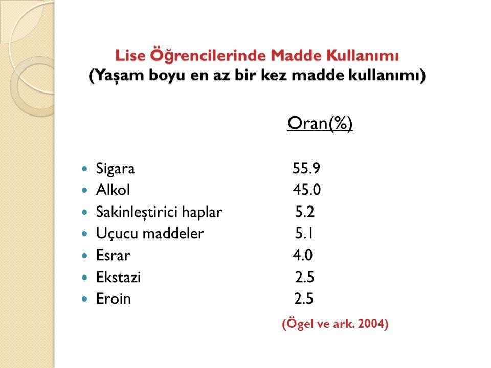 Lise Ö ğ rencilerinde Madde Kullanımı (Yaşam boyu en az bir kez madde kullanımı) Oran(%) Sigara 55.9 Alkol 45.0 Sakinleştirici haplar 5.2 Uçucu maddeler 5.1 Esrar 4.0 Ekstazi 2.5 Eroin 2.5 (Ögel ve ark.