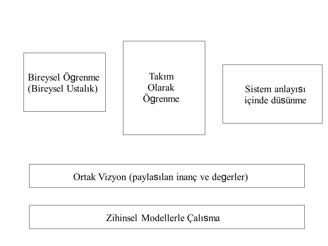 Bireysel Ö g renme (Bireysel Ustalık) Takım Olarak Ö g renme Sistem anlayı s ı içinde dü s ünme Ortak Vizyon (payla s ılan inanç ve de g erler) Zihins