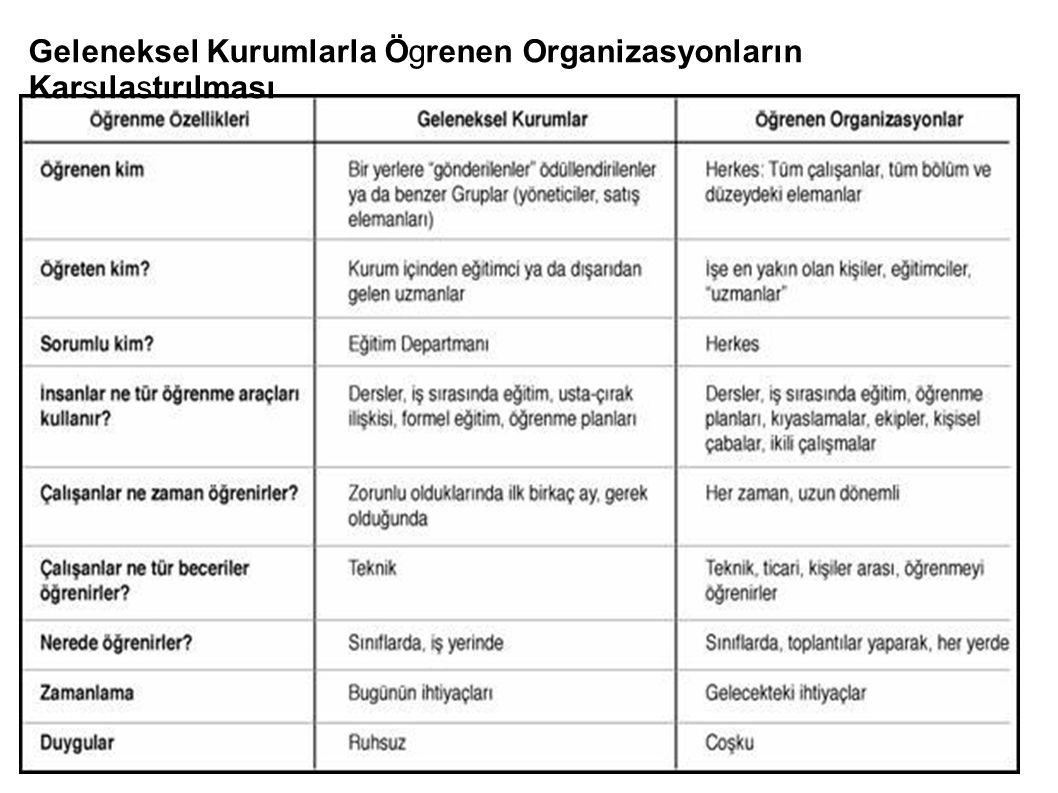 Geleneksel Kurumlarla Ögrenen Organizasyonların Karsılastırılması