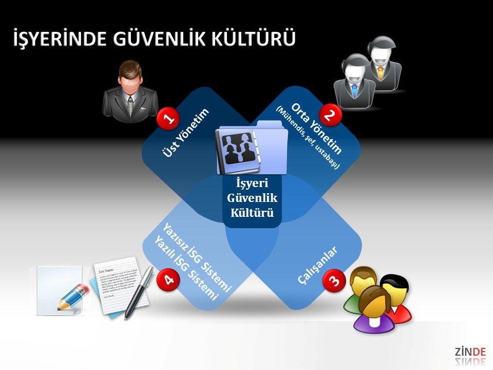 Üst Yönetim Orta Yönetim (Mühendis, şef, ustabaşı) Yazısız İSG Sistemi Yazılı İSG Sistemi Çalışanlar İşyeri Güvenlik Kültürü 1 1 2 2 3 3 4 4