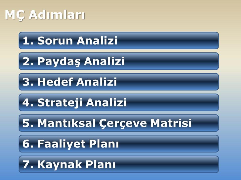 1. Sorun Analizi 2. Paydaş Analizi 3. Hedef Analizi 4.