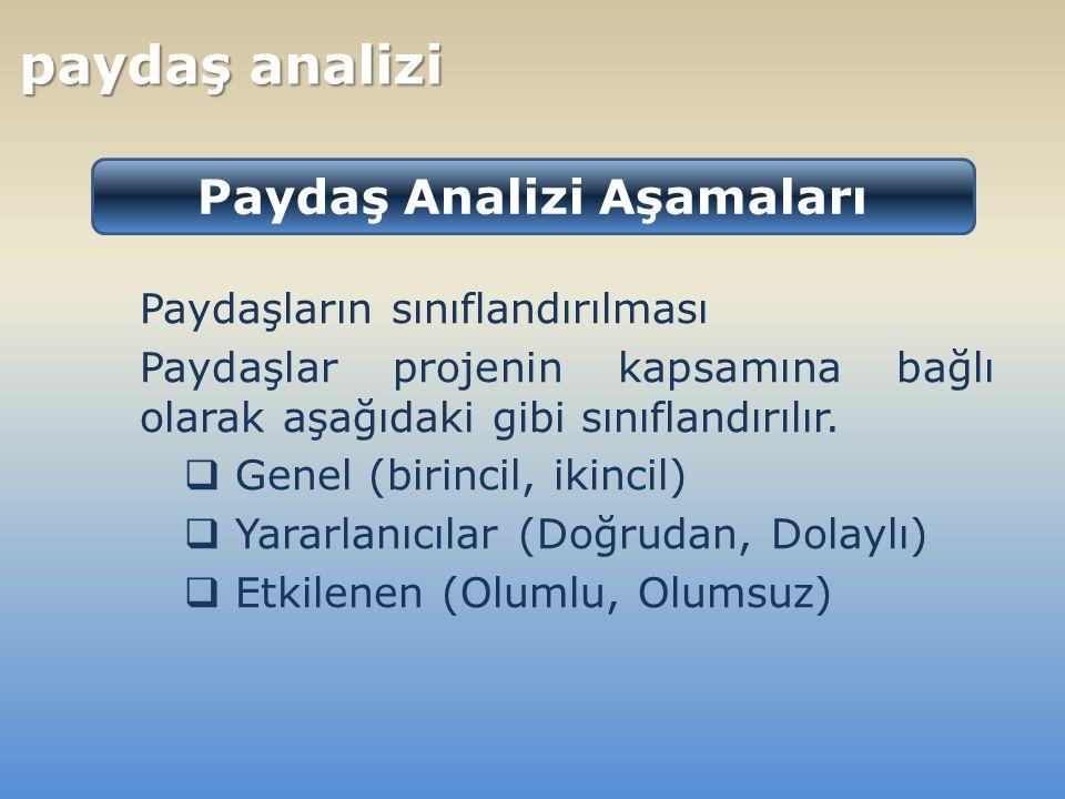 Paydaşların sınıflandırılması Paydaşlar projenin kapsamına bağlı olarak aşağıdaki gibi sınıflandırılır.