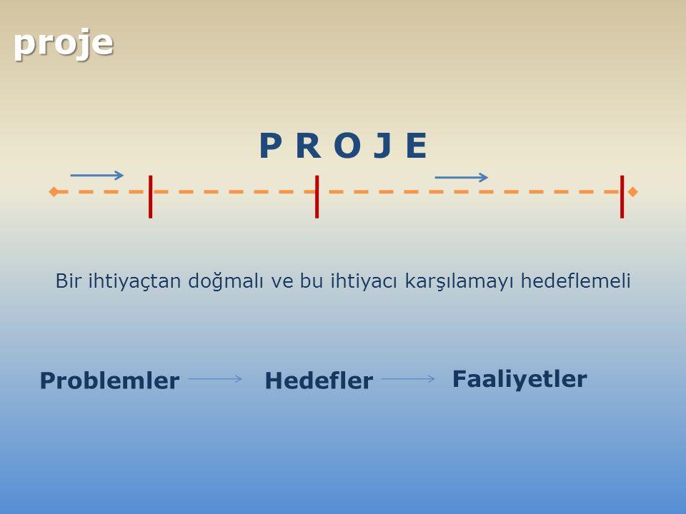  Projenin katkıda bulunacağı üst düzey hedefler  Hedef gruplar için sürdürülebilir yarar sağlama açısından projenin ana hedefi  Gerçekleştirilecek faaliyetlerin ürünleri  Projenin sonuçlarını üretmek için projenin parçası olarak uygulanacak görevler FAALİYETLER SONUÇLAR PROJENİN AMACI GENEL HEDEFLER İdeal durum- uzun dönemde gerçekleşir Projenin sonucunda ulaşılır.