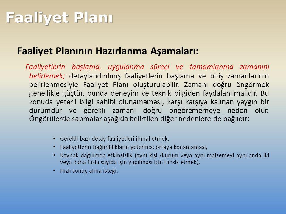 Faaliyet Planının Hazırlanma Aşamaları: Faaliyetlerin başlama, uygulanma süreci ve tamamlanma zamanını belirlemek; detaylandırılmış faaliyetlerin başlama ve bitiş zamanlarının belirlenmesiyle Faaliyet Planı oluşturulabilir.