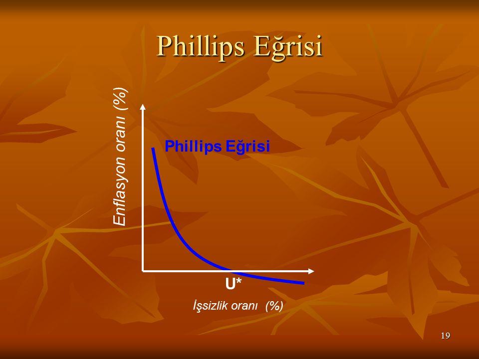 19 Phillips Eğrisi Enflasyon oranı (%) Phillips Eğrisi İşsizlik oranı (%) U*