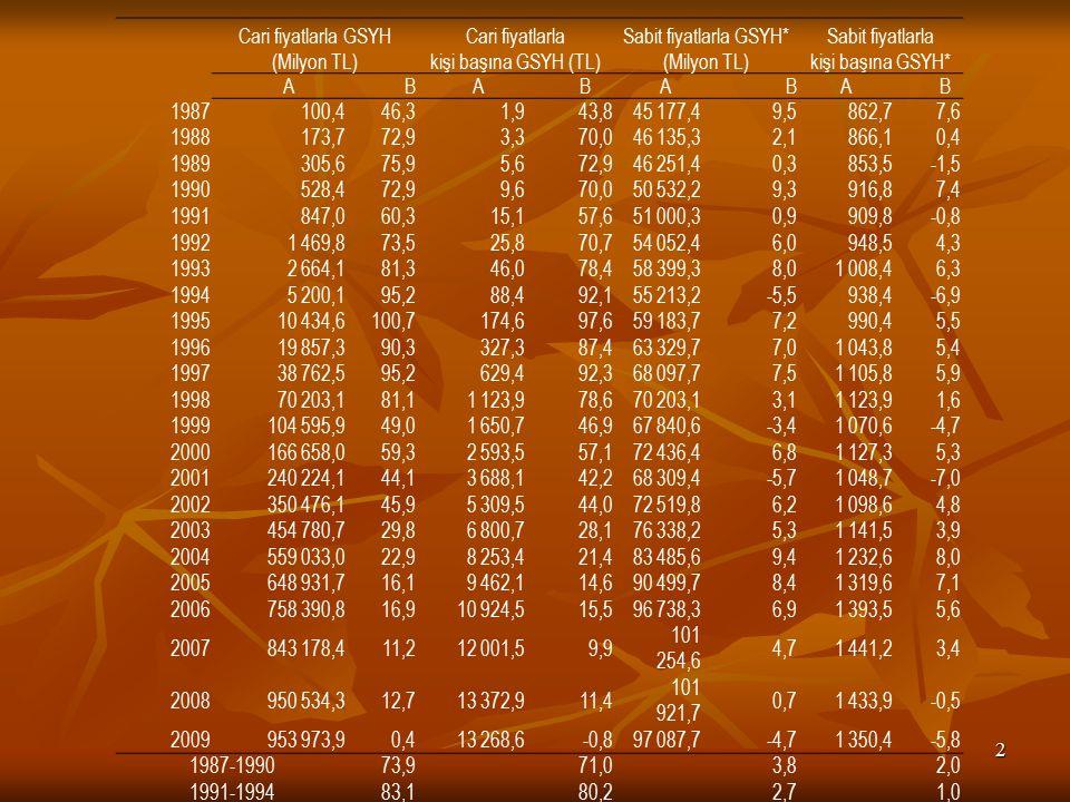 2 Cari fiyatlarla GSYH (Milyon TL) Cari fiyatlarla kişi başına GSYH (TL) Sabit fiyatlarla GSYH* (Milyon TL) Sabit fiyatlarla kişi başına GSYH* A B A B A BA B 1987 100,446,3 1,943,8 45 177,49,5 862,77,6 1988 173,772,9 3,370,0 46 135,32,1 866,10,4 1989 305,675,9 5,672,9 46 251,40,3 853,5-1,5 1990 528,472,9 9,670,0 50 532,29,3 916,87,4 1991 847,060,3 15,157,6 51 000,30,9 909,8-0,8 1992 1 469,873,5 25,870,7 54 052,46,0 948,54,3 1993 2 664,181,3 46,078,4 58 399,38,0 1 008,46,3 1994 5 200,195,2 88,492,1 55 213,2-5,5 938,4-6,9 1995 10 434,6100,7 174,697,6 59 183,77,2 990,45,5 1996 19 857,390,3 327,387,4 63 329,77,0 1 043,85,4 1997 38 762,595,2 629,492,3 68 097,77,5 1 105,85,9 1998 70 203,181,1 1 123,978,6 70 203,13,1 1 123,91,6 1999 104 595,949,0 1 650,746,9 67 840,6-3,4 1 070,6-4,7 2000 166 658,059,3 2 593,557,1 72 436,46,8 1 127,35,3 2001 240 224,144,1 3 688,142,2 68 309,4-5,7 1 048,7-7,0 2002 350 476,145,9 5 309,544,0 72 519,86,2 1 098,64,8 2003 454 780,729,8 6 800,728,1 76 338,25,3 1 141,53,9 2004 559 033,022,9 8 253,421,4 83 485,69,4 1 232,68,0 2005 648 931,716,1 9 462,114,6 90 499,78,4 1 319,67,1 2006 758 390,816,9 10 924,515,5 96 738,36,9 1 393,55,6 2007 843 178,411,2 12 001,59,9 101 254,6 4,7 1 441,23,4 2008 950 534,312,7 13 372,911,4 101 921,7 0,7 1 433,9-0,5 2009 953 973,90,4 13 268,6-0,8 97 087,7-4,7 1 350,4-5,8 1987-199073,971,03,82,0 1991-199483,180,22,71,0 1995-199888,886,05,94,3 1999-200249,547,40,8-0,6 2003-200913,111,84,12,8 1987-200951,649,53,52,1 * Sabit değerler 1998 yılı fiyatları ile hesaplanmıştır.