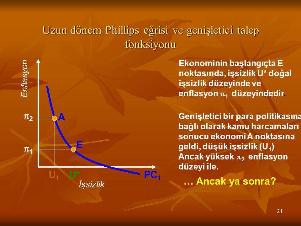 21 Uzun dönem Phillips eğrisi ve genişletici talep fonksiyonu … Ancak ya sonra.