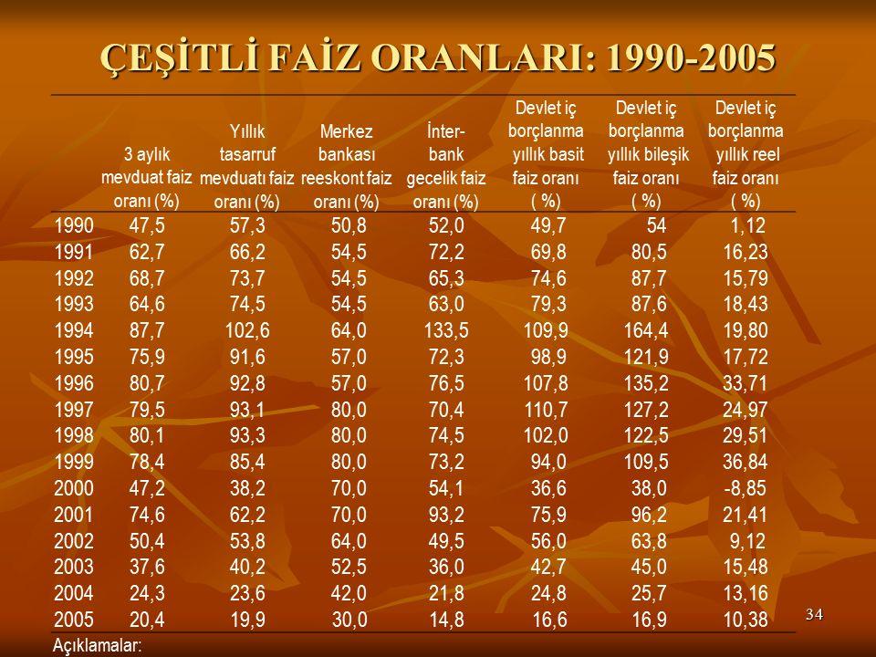 ÇEŞİTLİ FAİZ ORANLARI: 1990-2005 34 3 aylık mevduat faiz oranı (%) Yıllık tasarruf mevduatı faiz oranı (%) Merkez bankası reeskont faiz oranı (%) İnter- bank gecelik faiz oranı (%) Devlet iç borçlanma yıllık basit faiz oranı ( %) Devlet iç borçlanma yıllık bileşik faiz oranı ( %) Devlet iç borçlanma yıllık reel faiz oranı ( %) 199047,557,350,852,049,7541,12 199162,766,254,572,269,880,516,23 199268,773,754,565,374,687,715,79 199364,674,554,563,079,387,618,43 199487,7102,664,0133,5109,9164,419,80 199575,991,657,072,398,9121,917,72 199680,792,857,076,5107,8135,233,71 199779,593,180,070,4110,7127,224,97 199880,193,380,074,5102,0122,529,51 199978,485,480,073,294,0109,536,84 200047,238,270,054,136,638,0-8,85 200174,662,270,093,275,996,221,41 200250,453,864,049,556,063,89,12 200337,640,252,536,042,745,015,48 200424,323,642,021,824,825,713,16 2005 20,419,930,014,816,616,910,38 Açıklamalar: (1) Faiz oranları, yıllık ortalama oranları yansıtmaktadır (2) İnterbank faiz oranı için İnterbank gecelik faiz oranı ortalama değeri verilmiştir.