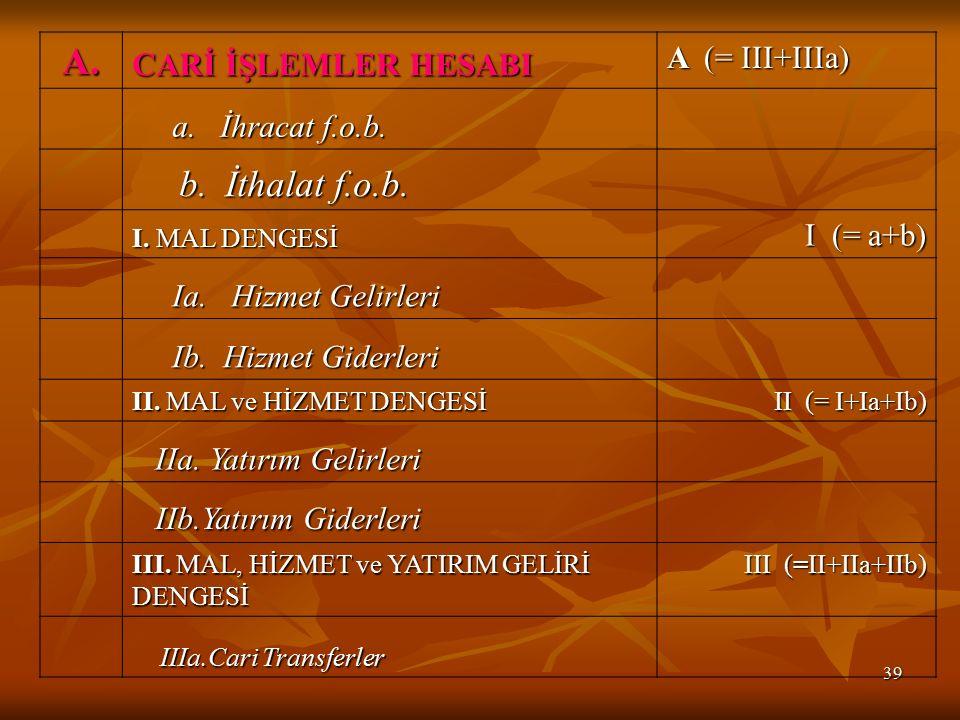 39 A.CARİ İŞLEMLER HESABI A (= III+IIIa) a. İhracat f.o.b.