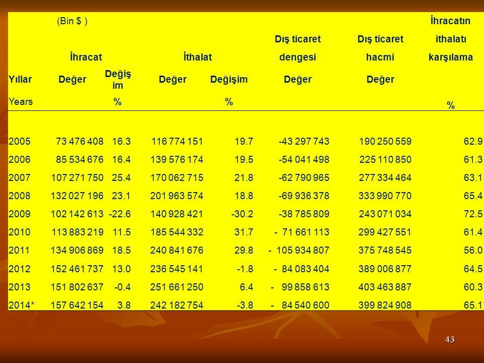 43 (Bin $ ) İhracatın Dış ticaret ithalatı İhracat İthalat dengesi hacmi karşılama YıllarDeğer Değiş im DeğerDeğişim Değer Years % % % 200573 476 40816.3 116 774 15119.7 -43 297 743 190 250 559 62.9 2006 85 534 67616.4 139 576 17419.5 -54 041 498 225 110 850 61.3 2007107 271 75025.4 170 062 71521.8 -62 790 965 277 334 464 63.1 2008 132 027 19623.1 201 963 57418.8 -69 936 378 333 990 770 65.4 2009 102 142 613-22.6 140 928 421-30.2 -38 785 809 243 071 034 72.5 2010 113 883 21911.5 185 544 33231.7 - 71 661 113 299 427 551 61.4 2011 134 906 86918.5 240 841 67629.8 - 105 934 807 375 748 545 56.0 2012 152 461 73713.0 236 545 141-1.8 - 84 083 404 389 006 877 64.5 2013 151 802 637-0.4 251 661 2506.4 - 99 858 613 403 463 887 60.3 2014* 157 642 1543.8 242 182 754-3.8 - 84 540 600 399 824 908 65.1