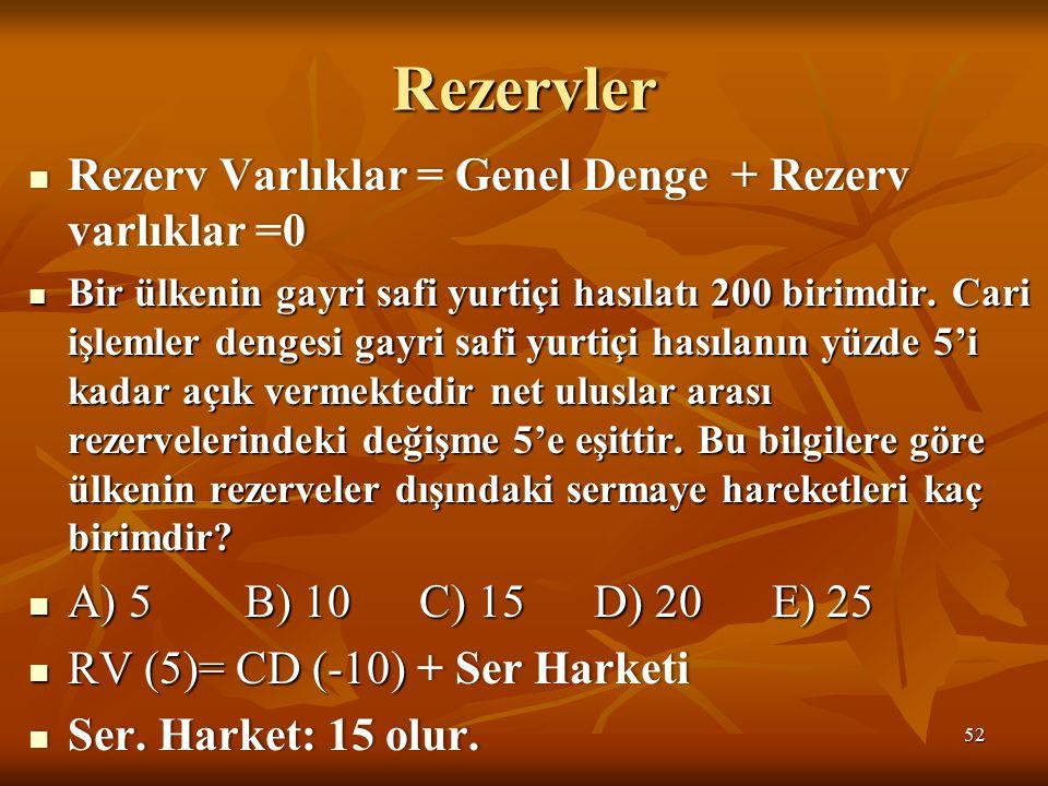 Rezervler Rezerv Varlıklar = Genel Denge + Rezerv varlıklar =0 Rezerv Varlıklar = Genel Denge + Rezerv varlıklar =0 Bir ülkenin gayri safi yurtiçi hasılatı 200 birimdir.