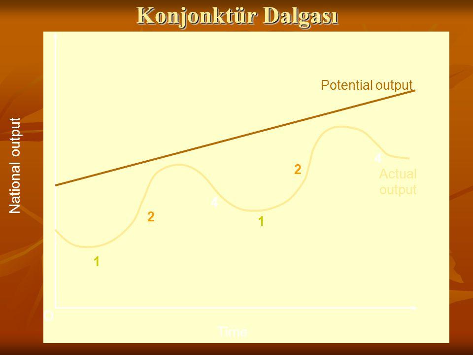 fig O National output Time Potential output Actual output 1 2 3 4 1 2 3 4 Konjonktür Dalgası