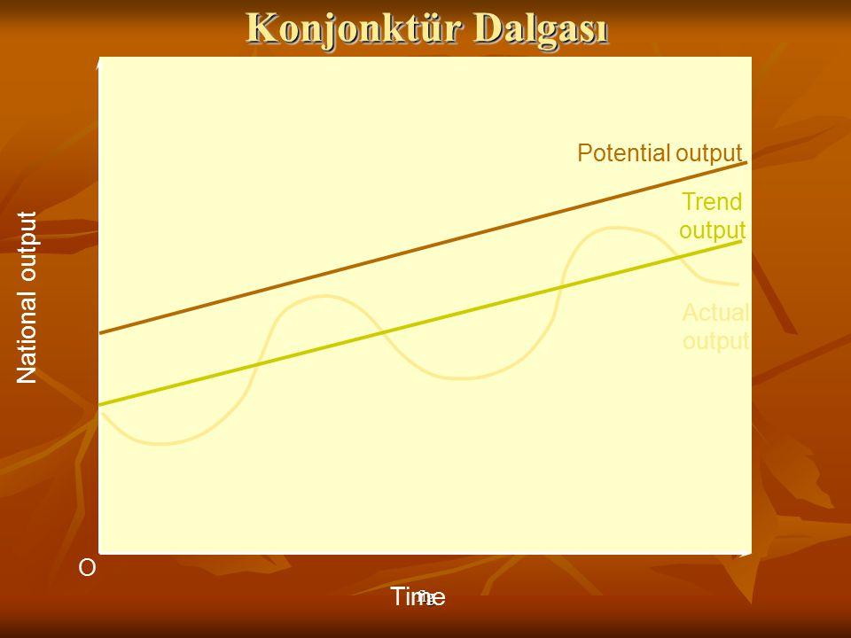fig O National output Time Potential output Actual output Trend output Konjonktür Dalgası