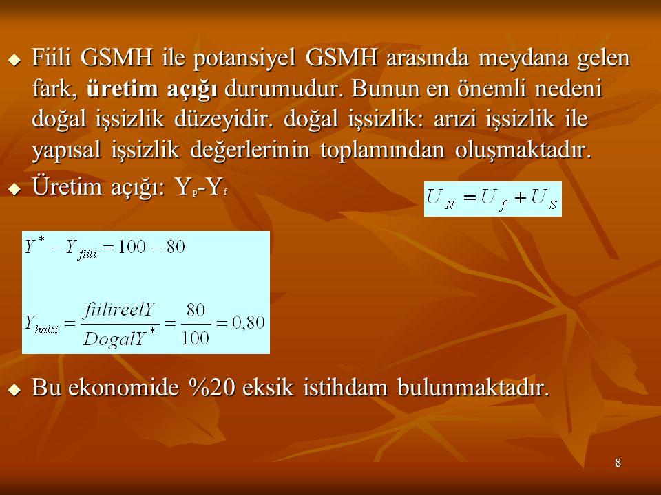 8  Fiili GSMH ile potansiyel GSMH arasında meydana gelen fark, üretim açığı durumudur. Bunun en önemli nedeni doğal işsizlik düzeyidir. doğal işsizli