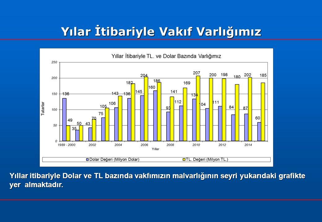 Yılar İtibariyle Vakıf Varlığımız Yıllar itibariyle Dolar ve TL bazında vakfımızın malvarlığının seyri yukarıdaki grafikte yer almaktadır.