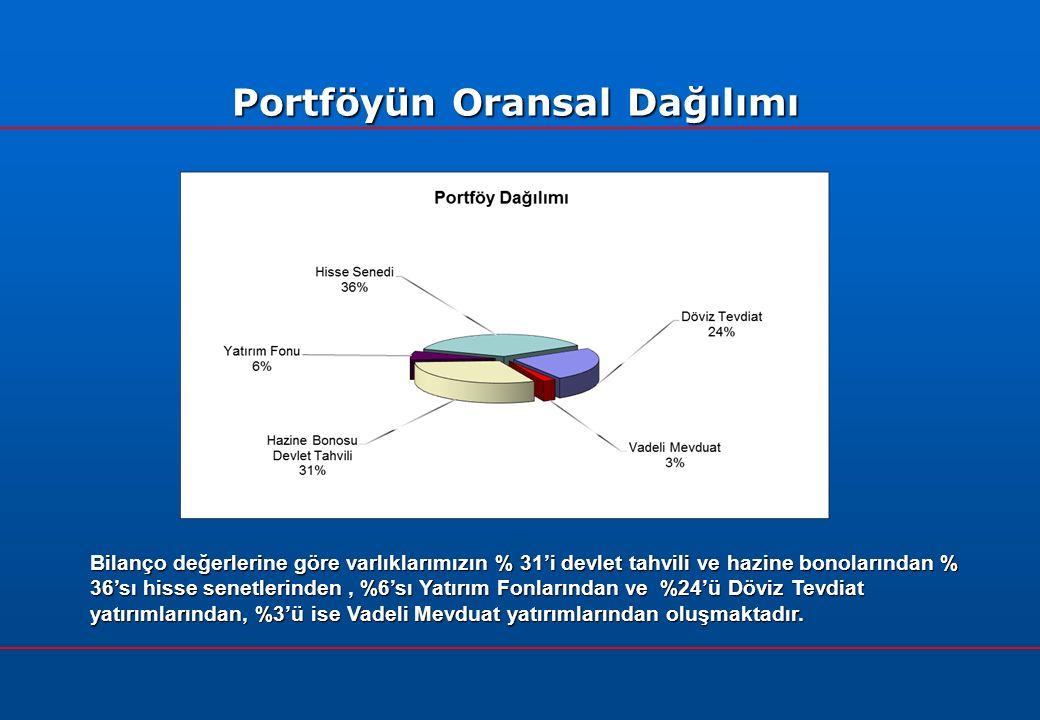 Portföyün Oransal Dağılımı Bilanço değerlerine göre varlıklarımızın % 31'i devlet tahvili ve hazine bonolarından % 36'sı hisse senetlerinden, %6'sı Yatırım Fonlarından ve %24'ü Döviz Tevdiat yatırımlarından, %3'ü ise Vadeli Mevduat yatırımlarından oluşmaktadır.