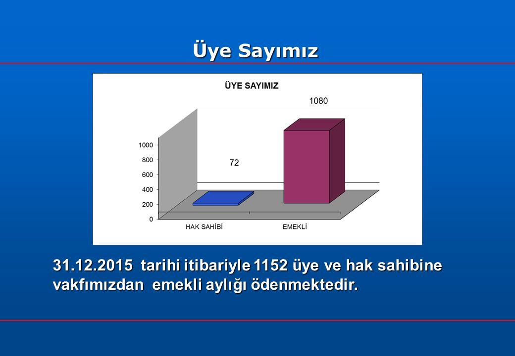 31.12.2015 tarihi itibariyle 1152 üye ve hak sahibine vakfımızdan emekli aylığı ödenmektedir.
