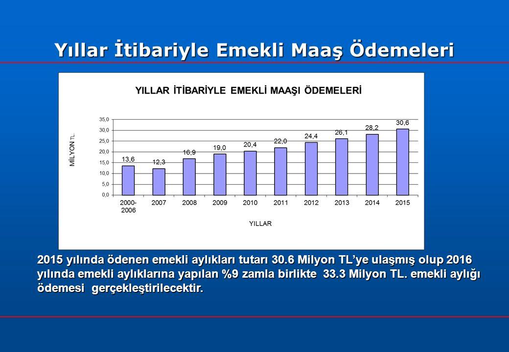 Yıllar İtibariyle Emekli Maaş Ödemeleri 2015 yılında ödenen emekli aylıkları tutarı 30.6 Milyon TL'ye ulaşmış olup 2016 yılında emekli aylıklarına yapılan %9 zamla birlikte 33.3 Milyon TL.
