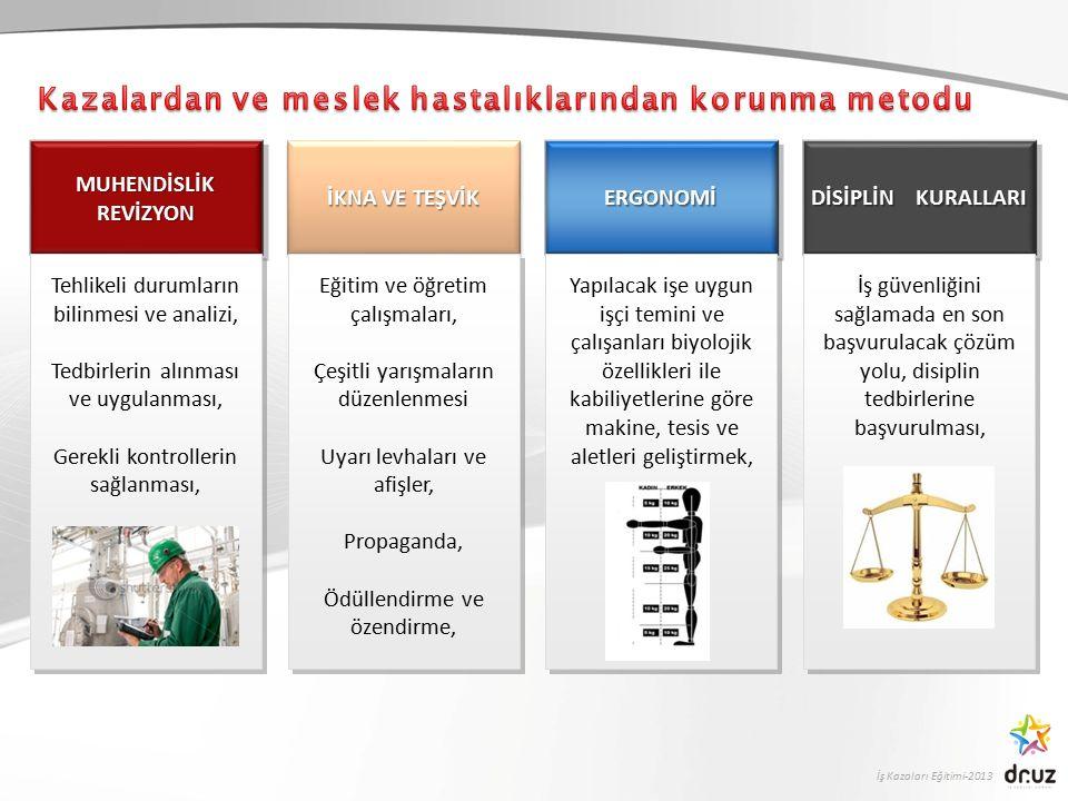 İş Kazaları Eğitimi-2013 MUHENDİSLİKREVİZYONMUHENDİSLİKREVİZYON İKNA VE TEŞVİK ERGONOMİERGONOMİ Tehlikeli durumların bilinmesi ve analizi, Tedbirlerin alınması ve uygulanması, Gerekli kontrollerin sağlanması, Tehlikeli durumların bilinmesi ve analizi, Tedbirlerin alınması ve uygulanması, Gerekli kontrollerin sağlanması, Eğitim ve öğretim çalışmaları, Çeşitli yarışmaların düzenlenmesi Uyarı levhaları ve afişler, Propaganda, Ödüllendirme ve özendirme, Eğitim ve öğretim çalışmaları, Çeşitli yarışmaların düzenlenmesi Uyarı levhaları ve afişler, Propaganda, Ödüllendirme ve özendirme, Yapılacak işe uygun işçi temini ve çalışanları biyolojik özellikleri ile kabiliyetlerine göre makine, tesis ve aletleri geliştirmek, DİSİPLİN KURALLARI İş güvenliğini sağlamada en son başvurulacak çözüm yolu, disiplin tedbirlerine başvurulması,