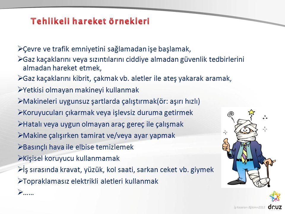 İş Kazaları Eğitimi-2013 PROAKTİF YAKLAŞIM zaman KAZAKAZA KAZAKAZA Tedbir (proaktif) Tepki(reaktif) Risk' in Gerçekleşmesi