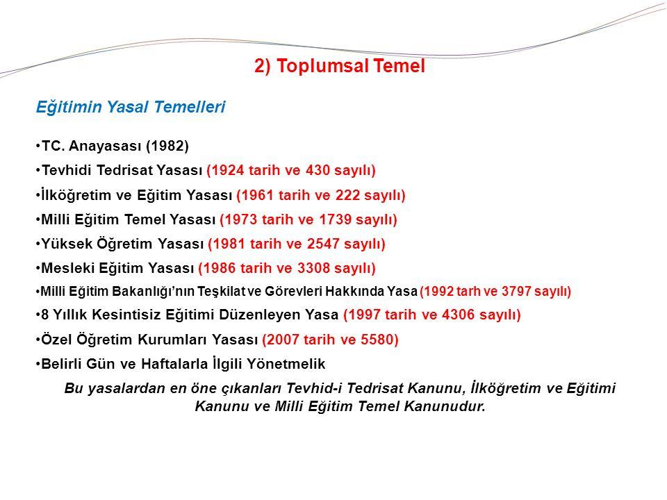 2) Toplumsal Temel Eğitimin Yasal Temelleri TC.