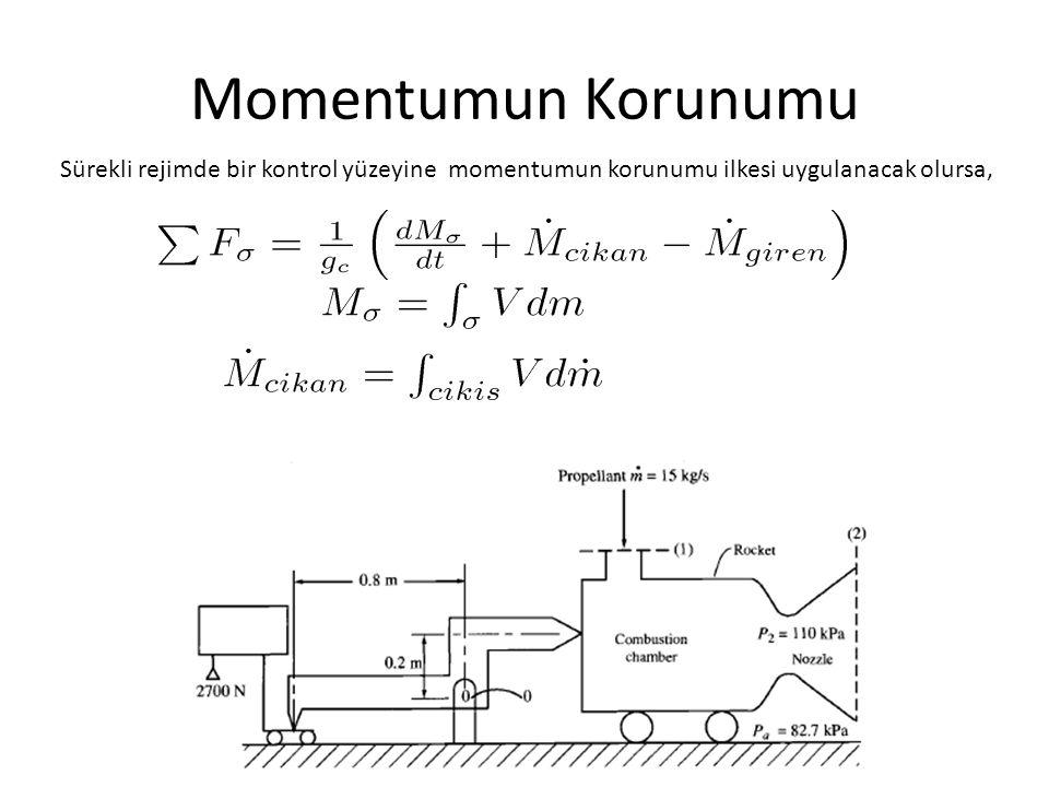 Momentumun Korunumu Sürekli rejimde bir kontrol yüzeyine momentumun korunumu ilkesi uygulanacak olursa,