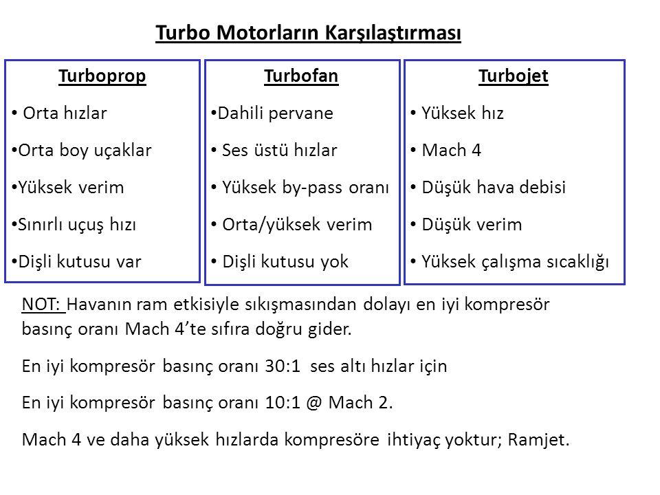 Turboprop Orta hızlar Orta boy uçaklar Yüksek verim Sınırlı uçuş hızı Dişli kutusu var Turbofan Dahili pervane Ses üstü hızlar Yüksek by-pass oranı Or