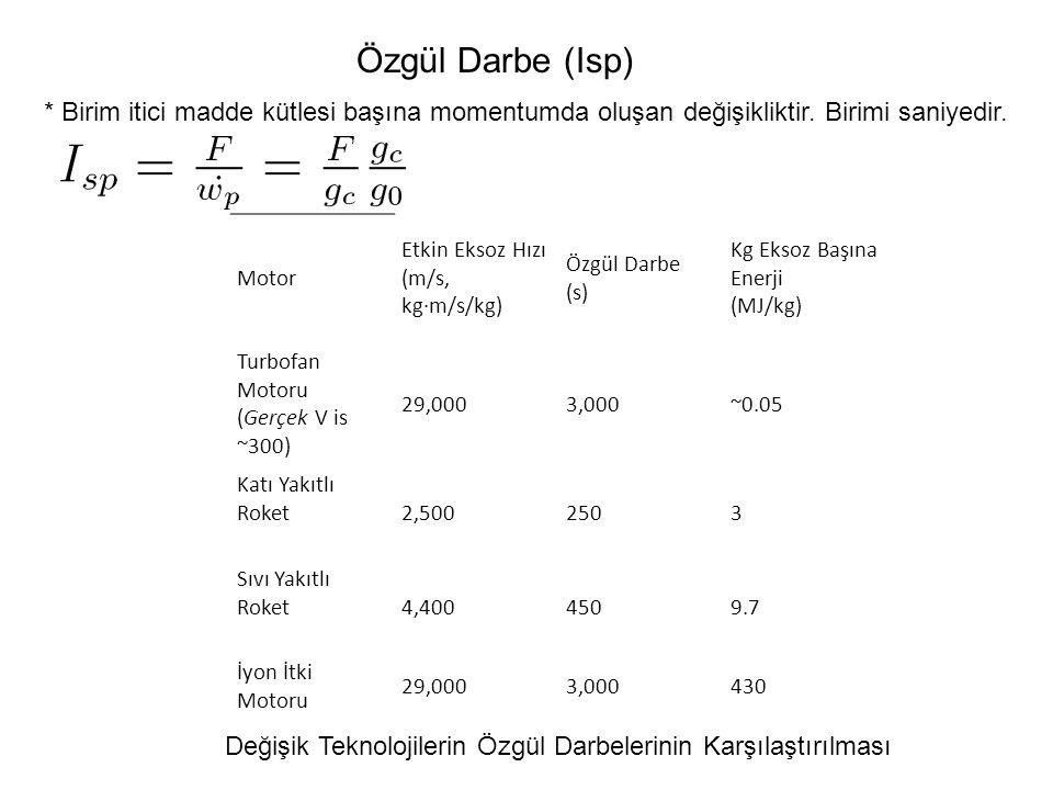 Özgül Darbe (Isp) Motor Etkin Eksoz Hızı (m/s, kg·m/s/kg) Özgül Darbe (s) Kg Eksoz Başına Enerji (MJ/kg) Turbofan Motoru (Gerçek V is ~300) 29,0003,00