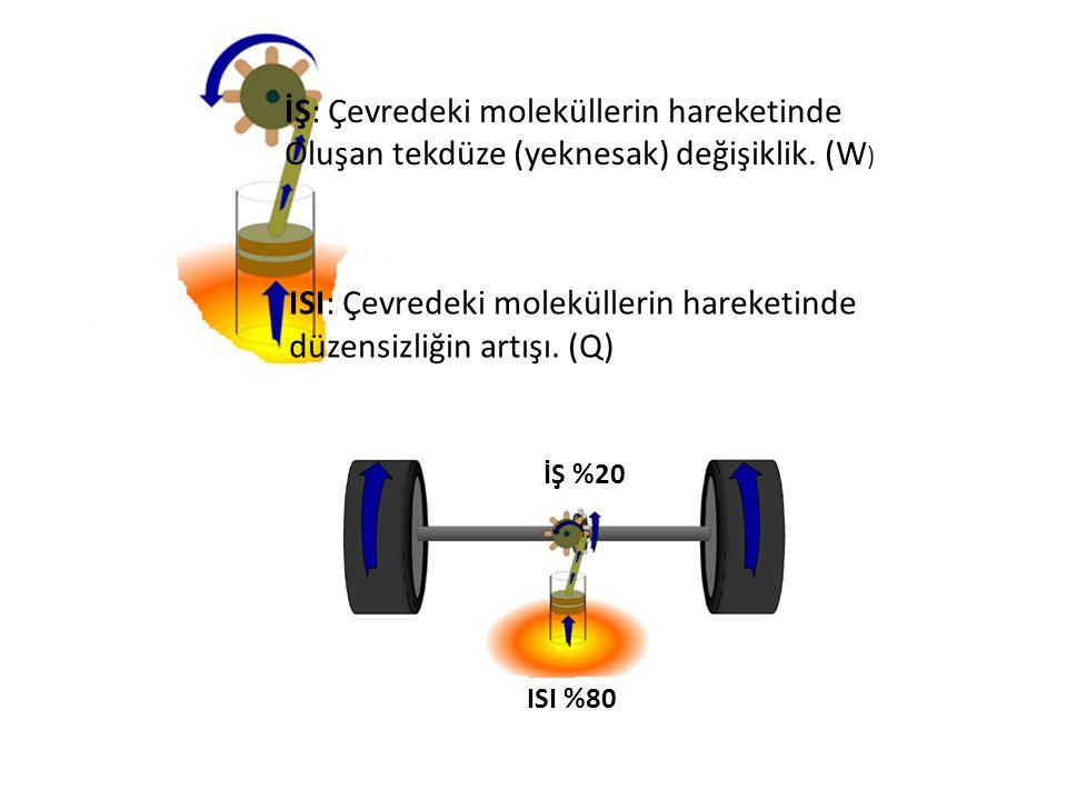 İŞ: Çevredeki moleküllerin hareketinde Oluşan tekdüze (yeknesak) değişiklik. (W ) ISI: Çevredeki moleküllerin hareketinde düzensizliğin artışı. (Q)