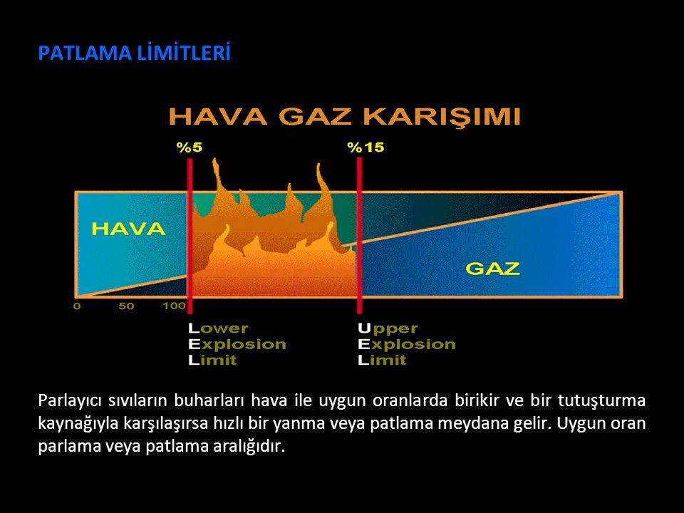 Çalışma Ortamı Gözetimi-2013 Parlayıcı sıvıların buharları hava ile uygun oranlarda birikir ve bir tutuşturma kaynağıyla karşılaşırsa hızlı bir yanma veya patlama meydana gelir.