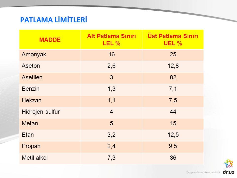 Çalışma Ortamı Gözetimi-2013 PATLAMA LİMİTLERİ MADDE Alt Patlama Sınırı LEL % Üst Patlama Sınırı UEL % Amonyak1625 Aseton2,612,8 Asetilen382 Benzin1,37,1 Hekzan1,17,5 Hidrojen sülfür444 Metan515 Etan3,212,5 Propan2,49,5 Metil alkol7,336