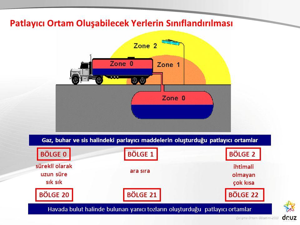 Çalışma Ortamı Gözetimi-2013 Patlayıcı Ortam Oluşabilecek Yerlerin Sınıflandırılması BÖLGE 0 sürekli olarak uzun süre sık BÖLGE 1 ara sıra BÖLGE 2 iht