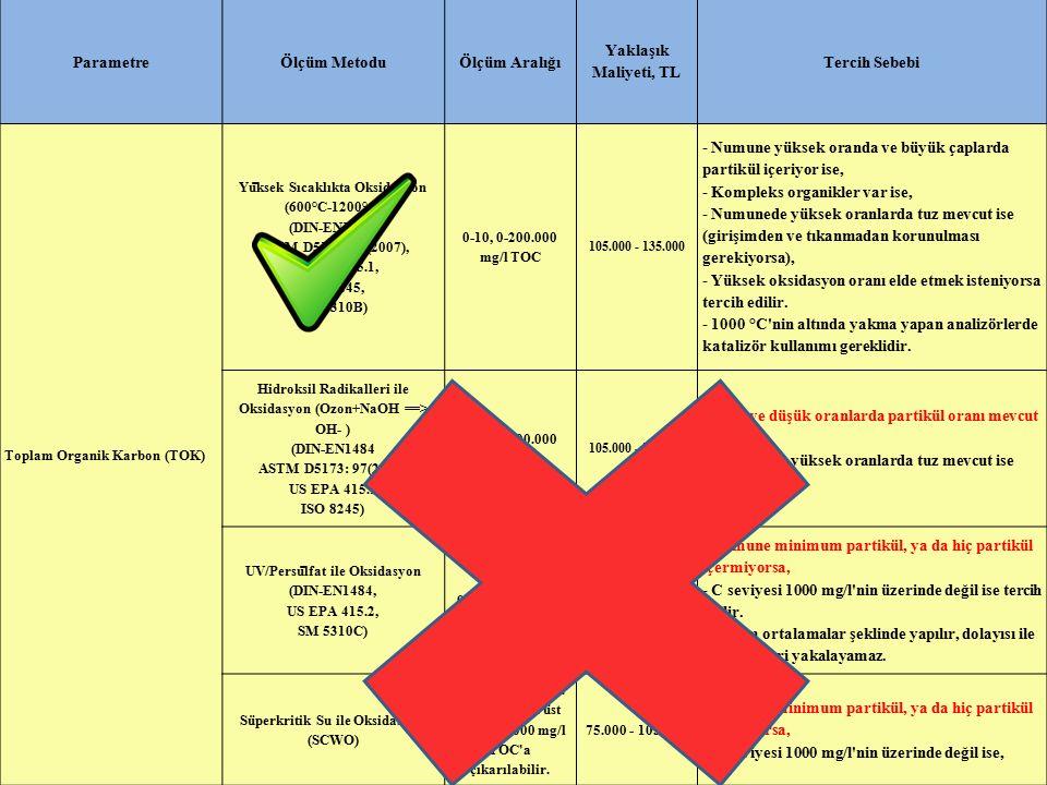 11 ParametreÖlçüm MetoduÖlçüm Aralığı Yaklaşık Maliyeti, TL Tercih Sebebi Toplam Organik Karbon (TOK) Yu ̈ ksek Sıcaklıkta Oksidasyon (600°C-1200°C) (DIN-EN1484, ASTM D5173: 97(2007), US EPA 415.1, ISO 8245, SM 5310B) 0-10, 0-200.000 mg/l TOC 105.000 - 135.000 - Numune yüksek oranda ve büyük çaplarda partikül içeriyor ise, - Kompleks organikler var ise, - Numunede yüksek oranlarda tuz mevcut ise (girişimden ve tıkanmadan korunulması gerekiyorsa), - Yüksek oksidasyon oranı elde etmek isteniyorsa tercih edilir.