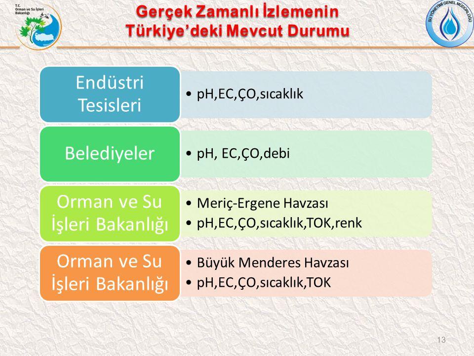 Gerçek Zamanlı İzlemenin Türkiye'deki Mevcut Durumu 13 pH,EC,ÇO,sıcaklık Endüstri Tesisleri pH, EC,ÇO,debi Belediyeler Meriç-Ergene Havzası pH,EC,ÇO,sıcaklık,TOK,renk Orman ve Su İşleri Bakanlığı Büyük Menderes Havzası pH,EC,ÇO,sıcaklık,TOK Orman ve Su İşleri Bakanlığı