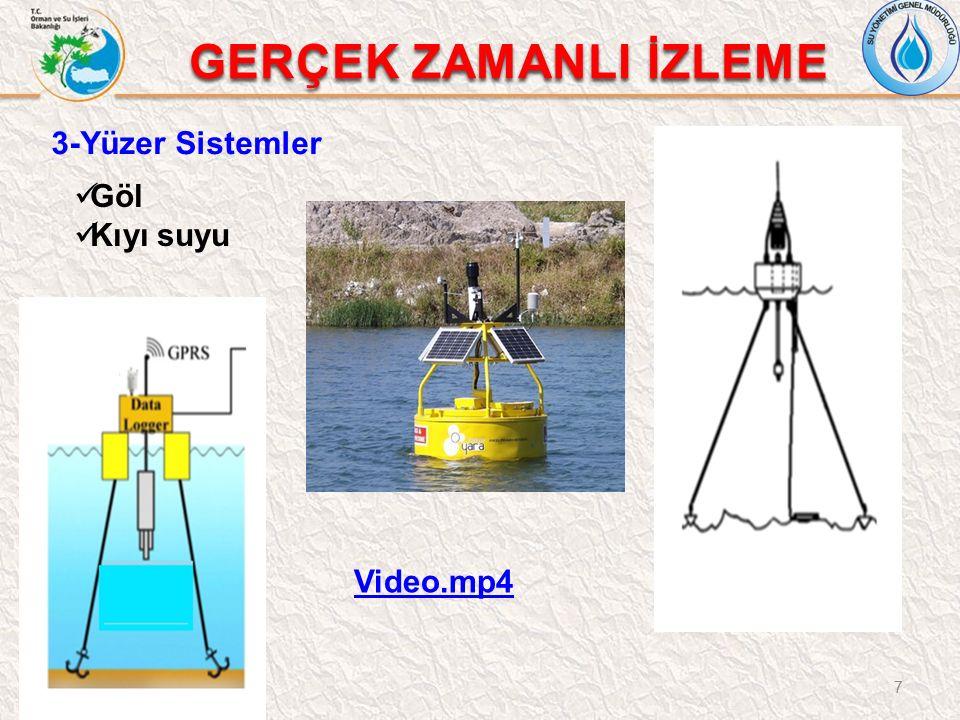 7 3-Yüzer Sistemler GERÇEK ZAMANLI İZLEME Göl Kıyı suyu Video.mp4