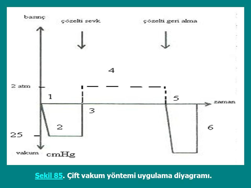 Şekil 85Şekil 85. Çift vakum yöntemi uygulama diyagramı.