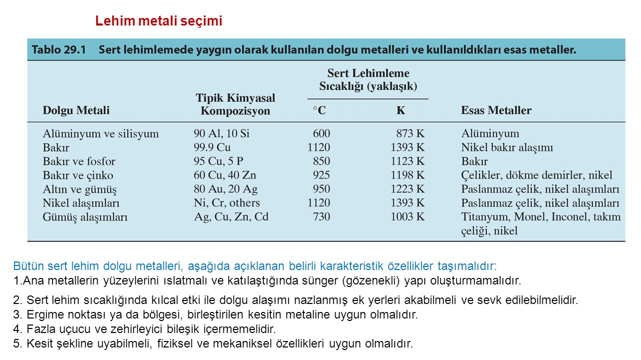 Lehim metali seçimi Bütün sert lehim dolgu metalleri, aşağıda açıklanan belirli karakteristik özellikler taşımalıdır: 1.Ana metallerin yüzeylerini ıslatmalı ve katılaştığında sünger (gözenekli) yapı oluşturmamalıdır.