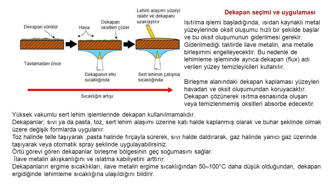 Dekapan seçimi ve uygulaması Isıtılma işlemi başladığında, ısıdan kaynaklı metal yüzeylerinde oksit oluşumu hızlı bir şekilde başlar ve bu oksit oluşumunun giderilmesi gerekir.